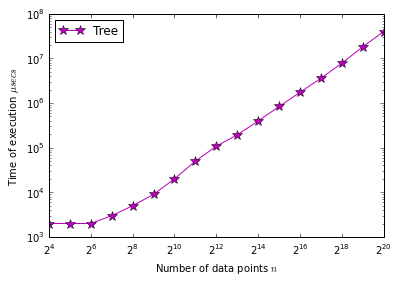 Improving performance of Local outlier factor with KD-Trees